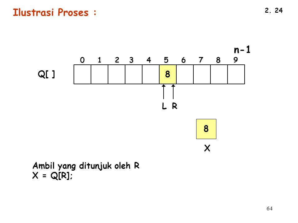 Ilustrasi Proses : 8 Q[ ] L R 8 X Ambil yang ditunjuk oleh R X = Q[R];
